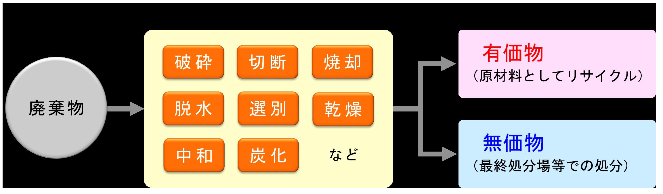 中間処理業の流れ (2)