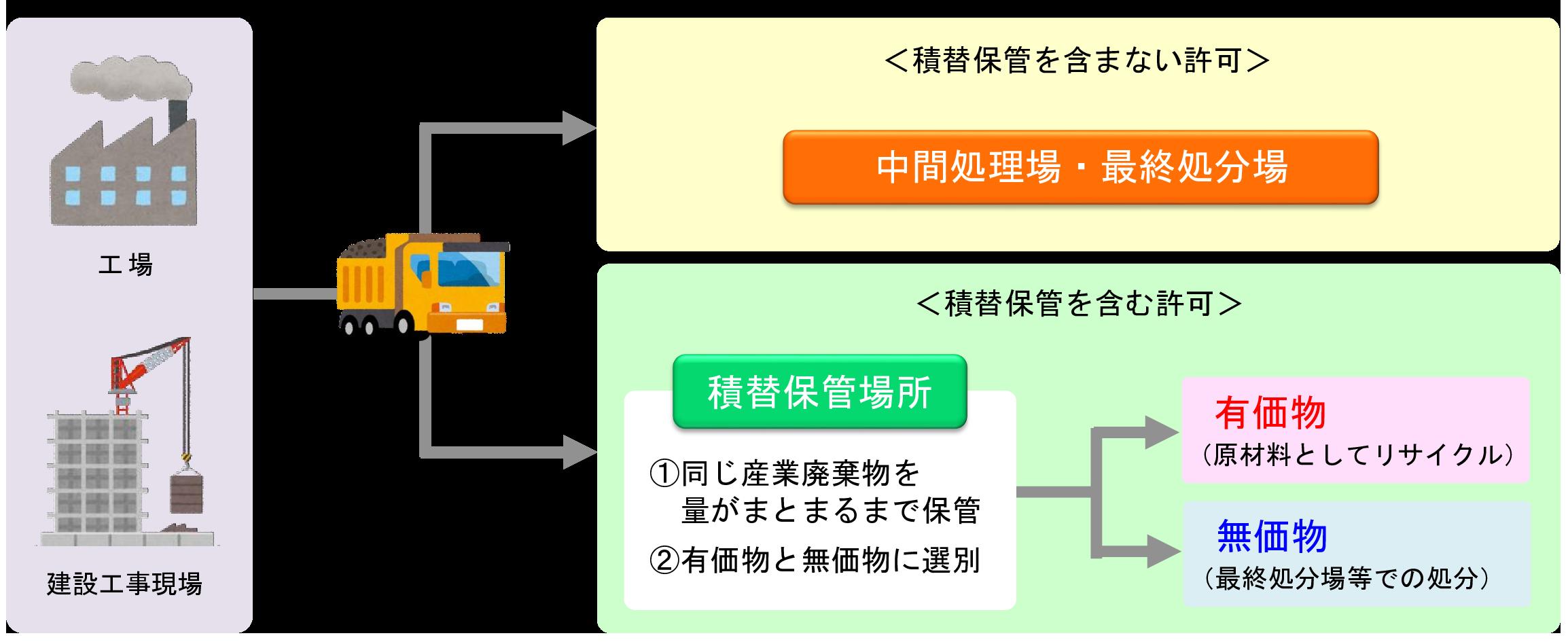 産業廃棄物収集運搬業許可-概要_1 (1)